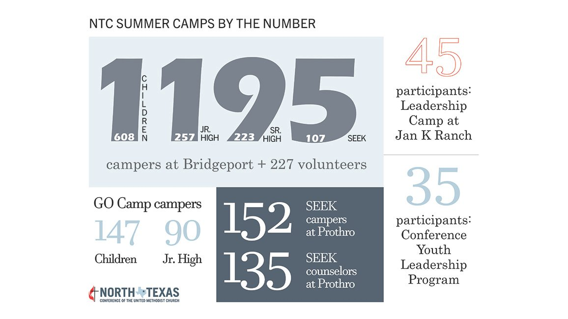 Camp numbers